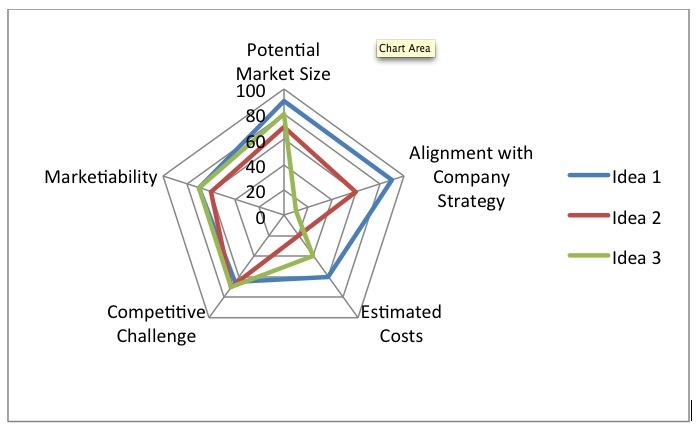 Market Validation Map