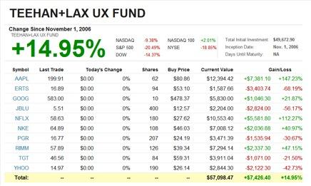TEEHAN UX Fund