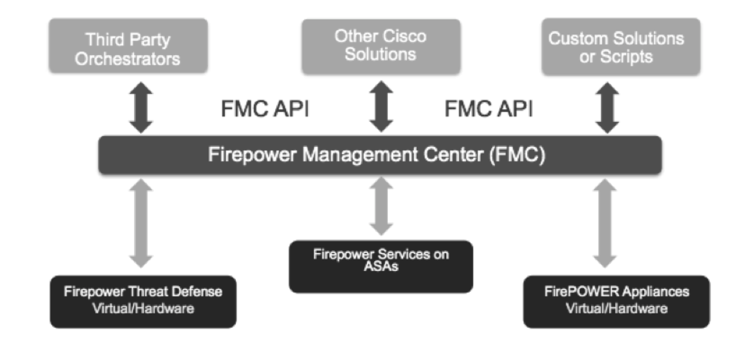How to get started on programming Firepower using FMC APIs?