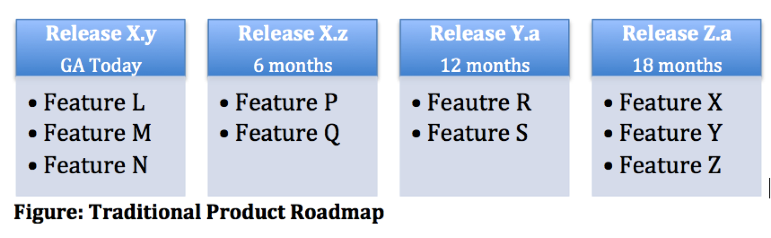 Product Roadmap is Dead. Long Live Product Roadmap!